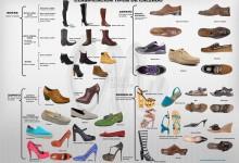 Clasificación tipos de calzado